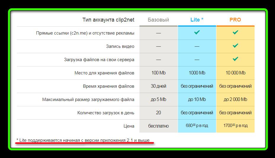 Три типа аккаунта в Clip2Net