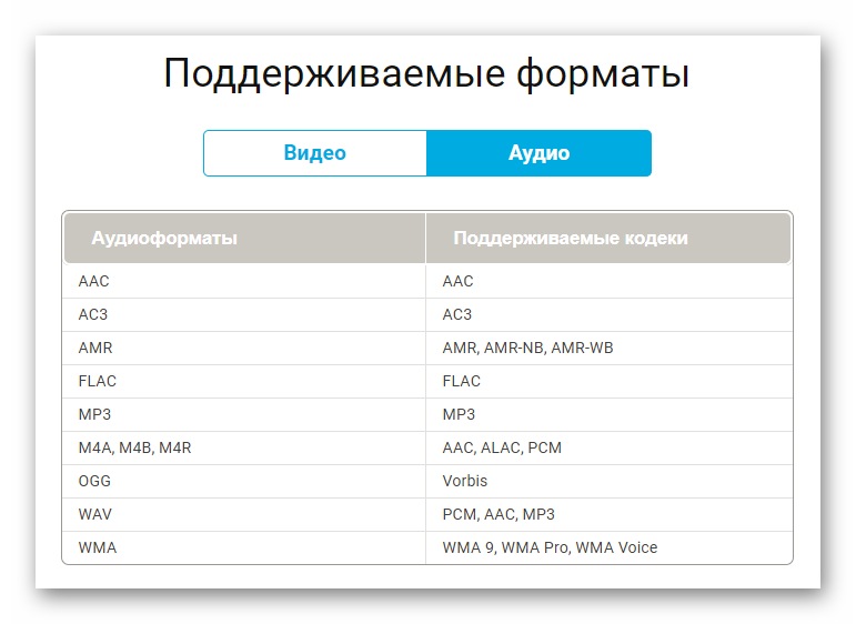 Movavi Media Player для Mac аудио форматы