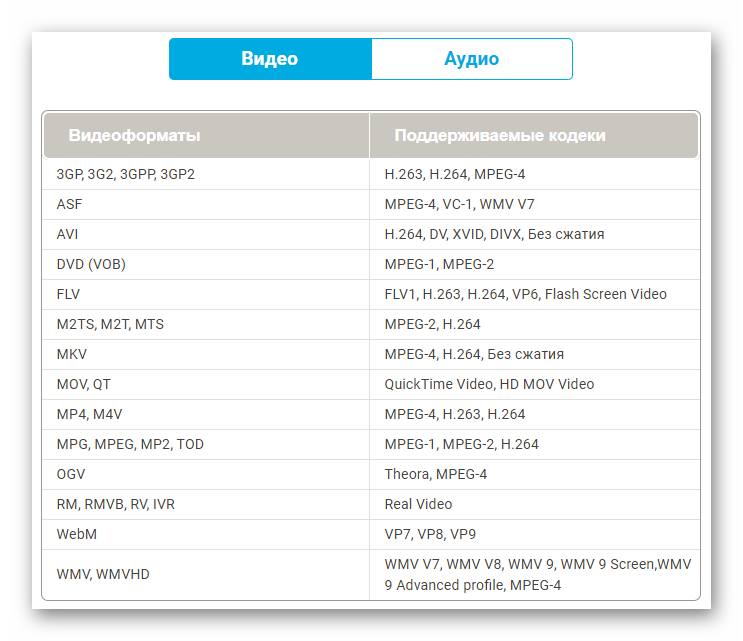 Movavi Media Player для Mac видео форматы