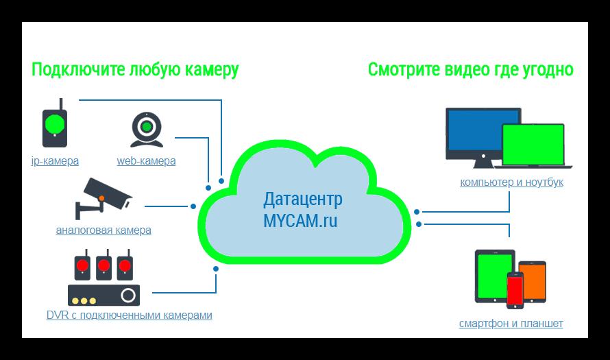 MyCam сервисы